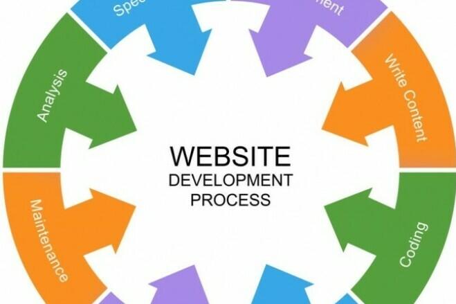 Website to your taste 2 - kwork.com
