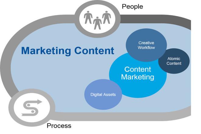 Marketing content 1 - kwork.com