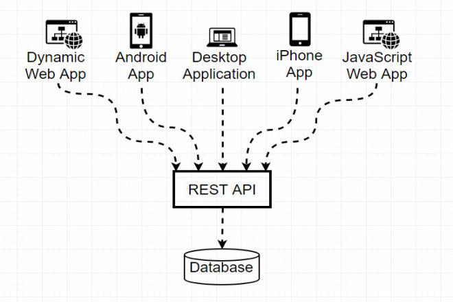 I make web API services 1 - kwork.com