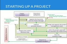 Project Management 10 - kwork.com